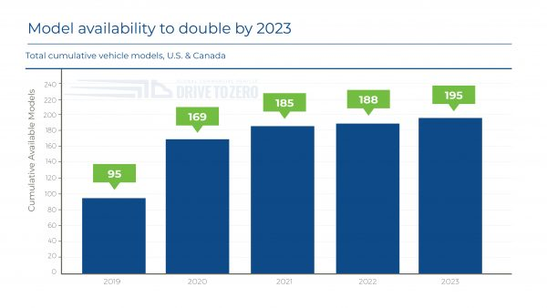 Permalink to Zero-Emission Trucks, Buses, Off-road Equipment on Track for 78 Percent Rise in Models in 2020 – Model Numbers Expected to Double by 2023 | June 2020