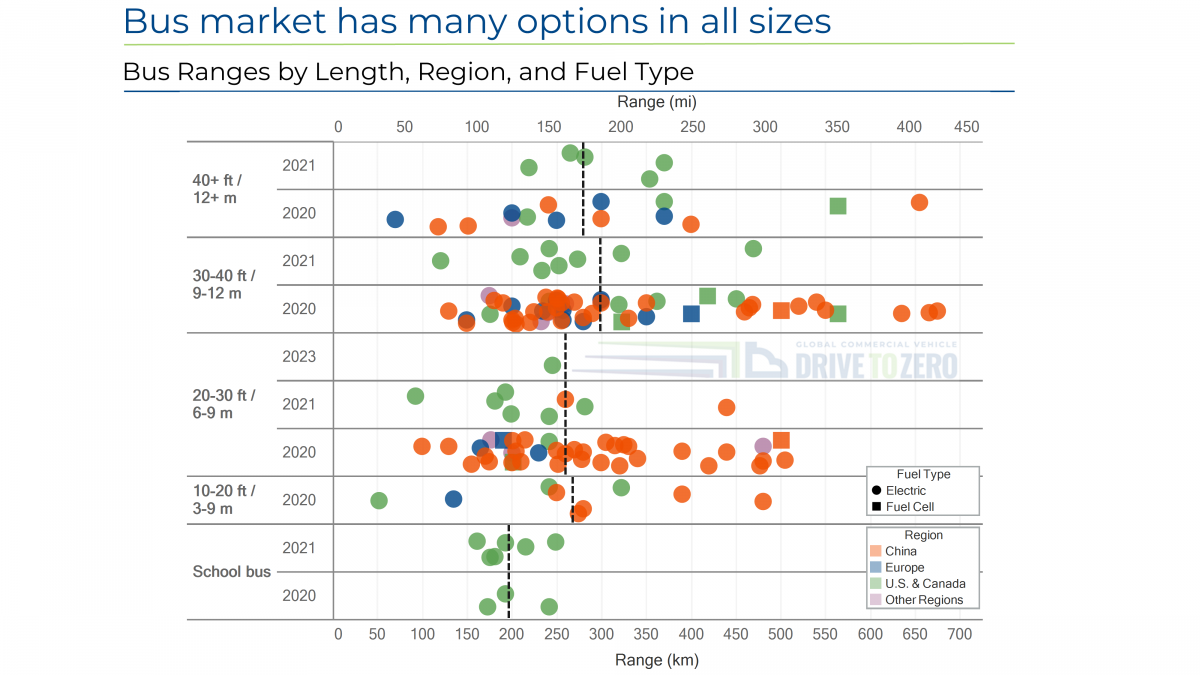 Chart representing Bus Market Has Many Options in All Sizes