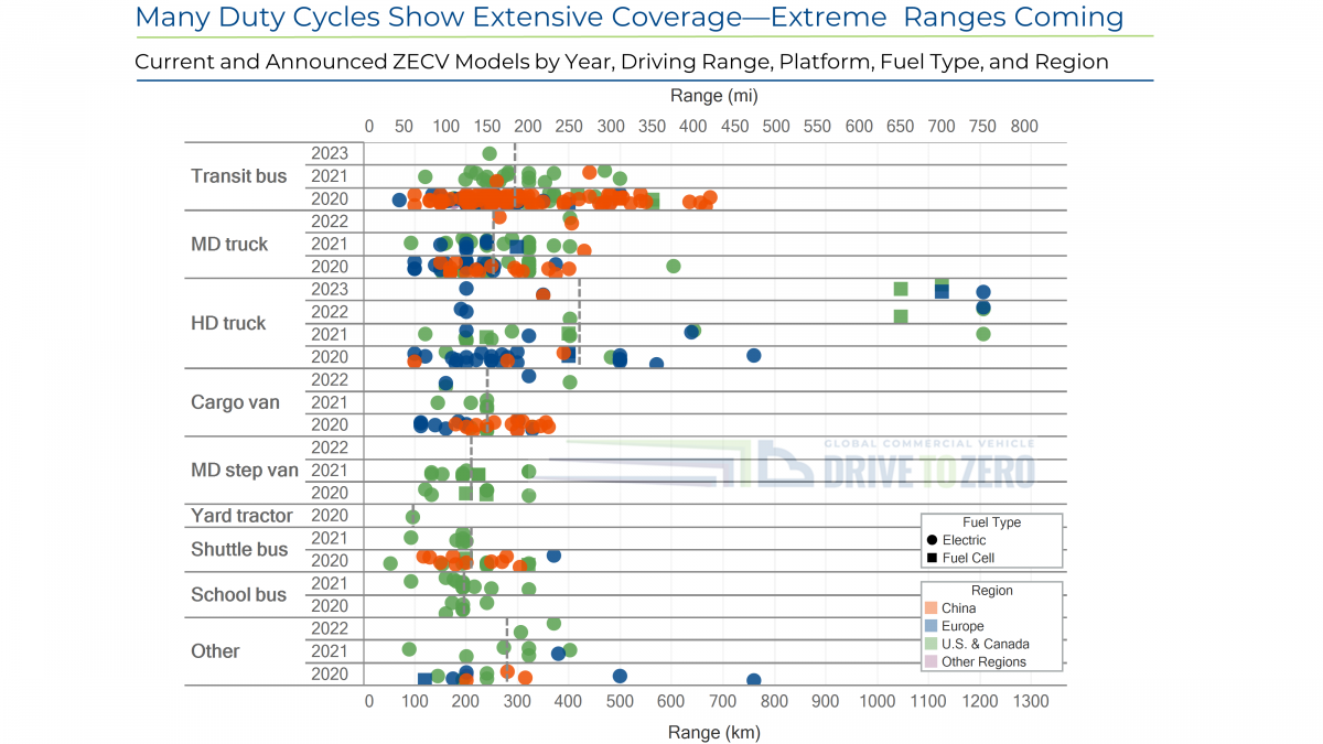 Chart representing Many Duty Cycles Show Extensive Coverage — Extreme Ranges Coming