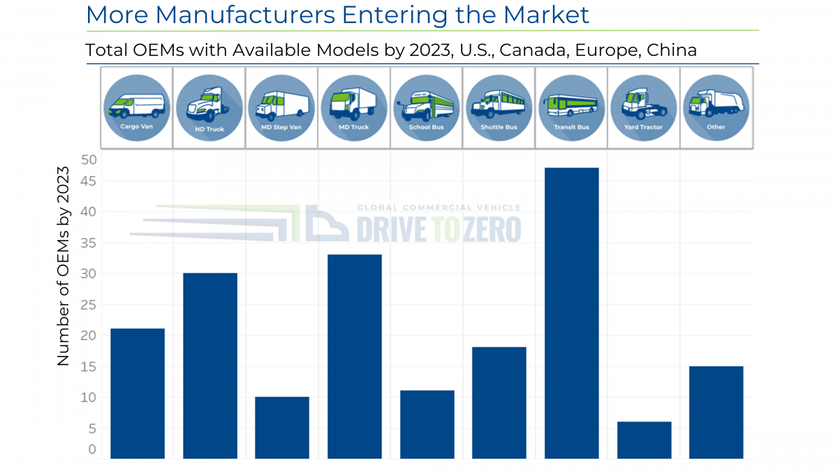 Chart representing More Manufacturers Entering the Market