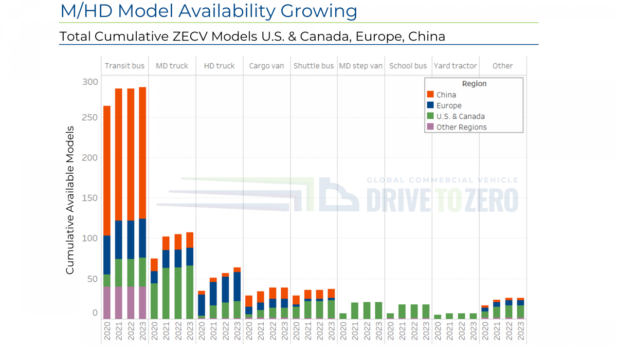 Chart representing M/HD Model Availability Growing