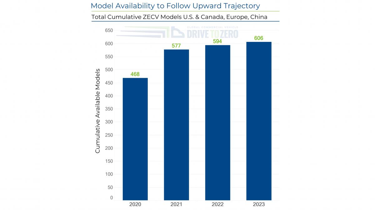 Chart representing Model Availability to Follow Upward Trajectory